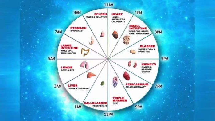 Chinese Medicine Clock